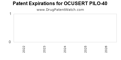 Drug patent expirations by year for OCUSERT PILO-40