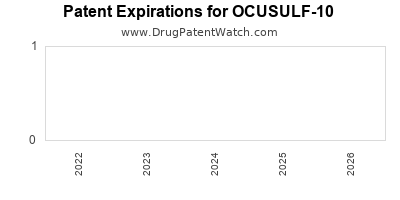 Drug patent expirations by year for OCUSULF-10