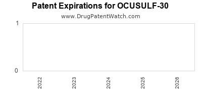 drug patent expirations by year for OCUSULF-30
