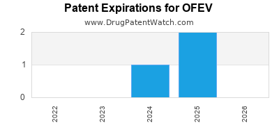 Drug patent expirations by year for OFEV