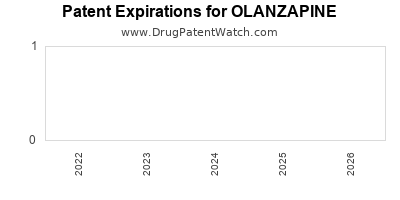 Drug patent expirations by year for OLANZAPINE