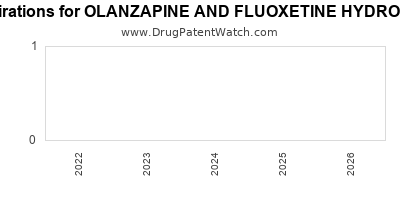 Drug patent expirations by year for OLANZAPINE AND FLUOXETINE HYDROCHLORIDE