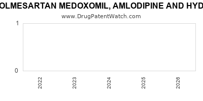 Drug patent expirations by year for OLMESARTAN MEDOXOMIL, AMLODIPINE AND HYDROCHLOROTHIAZIDE