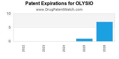 Drug patent expirations by year for OLYSIO