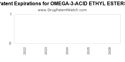 drug patent expirations by year for OMEGA-3-ACID ETHYL ESTERS