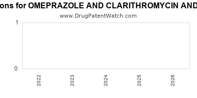 Drug patent expirations by year for OMEPRAZOLE AND CLARITHROMYCIN AND AMOXICILLIN