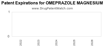 drug patent expirations by year for OMEPRAZOLE MAGNESIUM