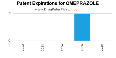 Drug patent expirations by year for OMEPRAZOLE