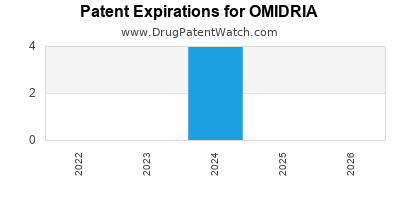 Drug patent expirations by year for OMIDRIA