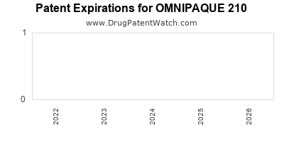 Drug patent expirations by year for OMNIPAQUE 210