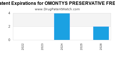 Drug patent expirations by year for OMONTYS PRESERVATIVE FREE