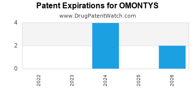 Drug patent expirations by year for OMONTYS