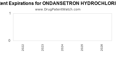 drug patent expirations by year for ONDANSETRON HYDROCHLORIDE