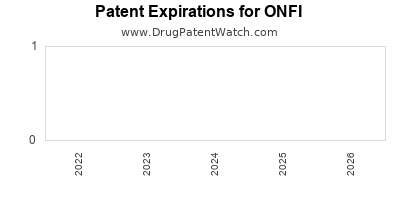 Drug patent expirations by year for ONFI