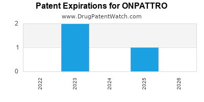 Drug patent expirations by year for ONPATTRO