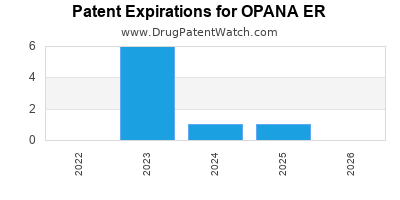 Drug patent expirations by year for OPANA ER