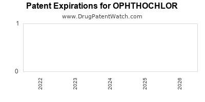 Drug patent expirations by year for OPHTHOCHLOR