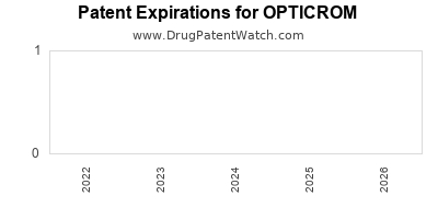 Drug patent expirations by year for OPTICROM