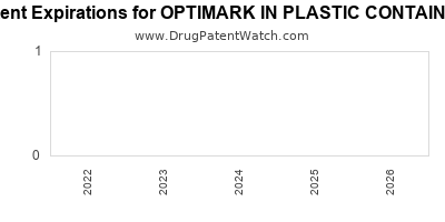 Drug patent expirations by year for OPTIMARK IN PLASTIC CONTAINER