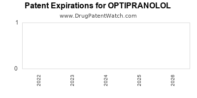 Drug patent expirations by year for OPTIPRANOLOL
