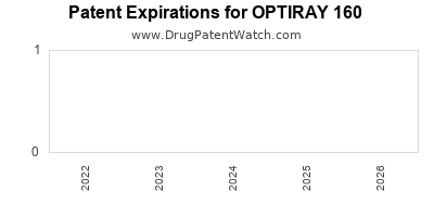 drug patent expirations by year for OPTIRAY 160