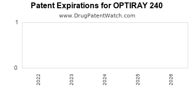 Drug patent expirations by year for OPTIRAY 240
