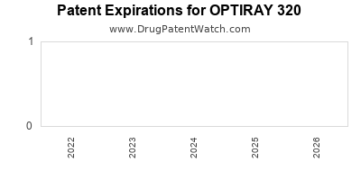 Drug patent expirations by year for OPTIRAY 320