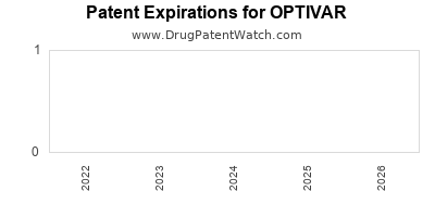 Drug patent expirations by year for OPTIVAR