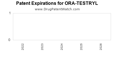 drug patent expirations by year for ORA-TESTRYL