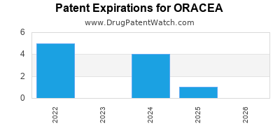 Drug patent expirations by year for ORACEA