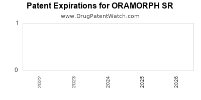 drug patent expirations by year for ORAMORPH SR