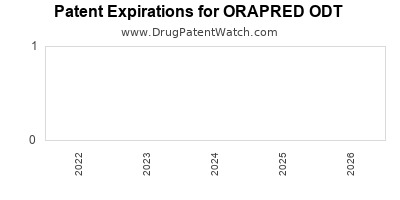 Drug patent expirations by year for ORAPRED ODT