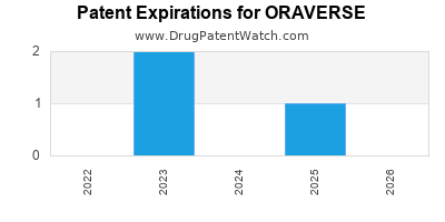 drug patent expirations by year for ORAVERSE