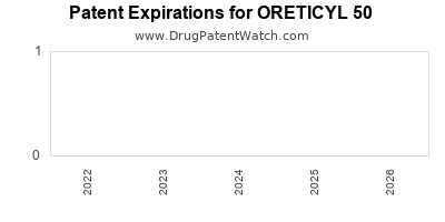 Drug patent expirations by year for ORETICYL 50