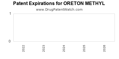 Drug patent expirations by year for ORETON METHYL