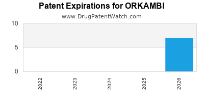 drug patent expirations by year for ORKAMBI