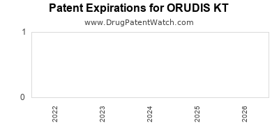 Drug patent expirations by year for ORUDIS KT