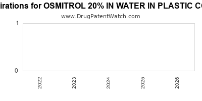 Drug patent expirations by year for OSMITROL 20% IN WATER IN PLASTIC CONTAINER