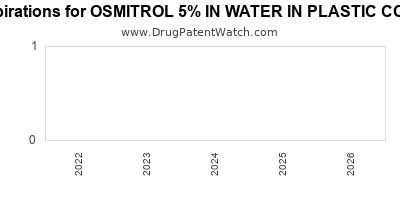 drug patent expirations by year for OSMITROL 5% IN WATER IN PLASTIC CONTAINER