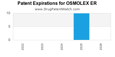 Drug patent expirations by year for OSMOLEX ER