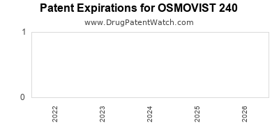 Drug patent expirations by year for OSMOVIST 240