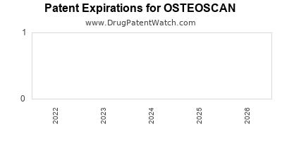 drug patent expirations by year for OSTEOSCAN