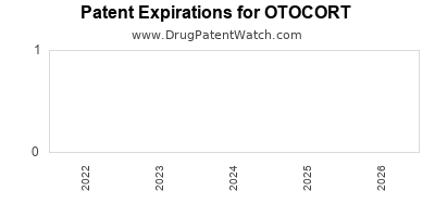 Drug patent expirations by year for OTOCORT