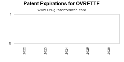 drug patent expirations by year for OVRETTE