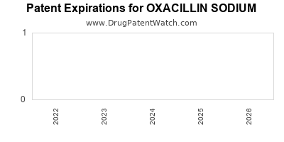 Drug patent expirations by year for OXACILLIN SODIUM