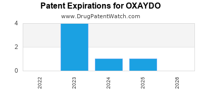 drug patent expirations by year for OXAYDO