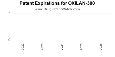 Drug patent expirations by year for OXILAN-300