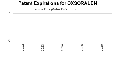 Drug patent expirations by year for OXSORALEN