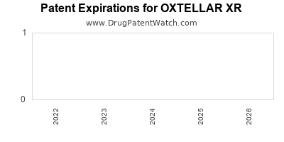 Drug patent expirations by year for OXTELLAR XR