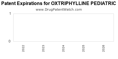 Drug patent expirations by year for OXTRIPHYLLINE PEDIATRIC